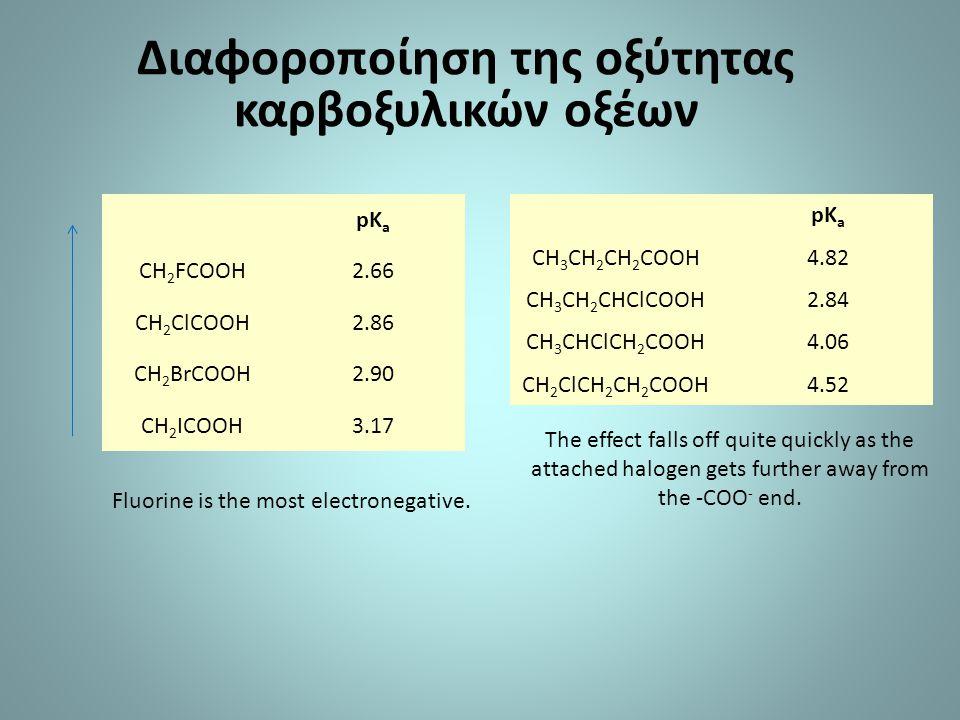 Διαφοροποίηση της οξύτητας καρβοξυλικών οξέων