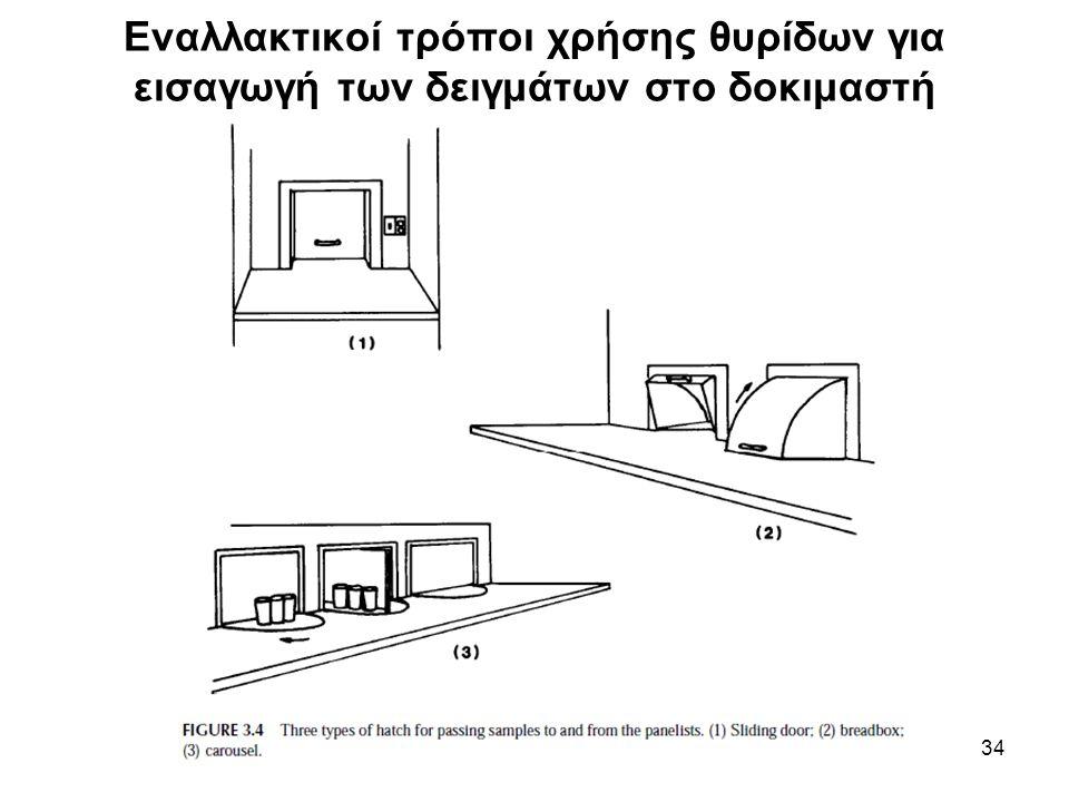 Εναλλακτικοί τρόποι χρήσης θυρίδων για εισαγωγή των δειγμάτων στο δοκιμαστή