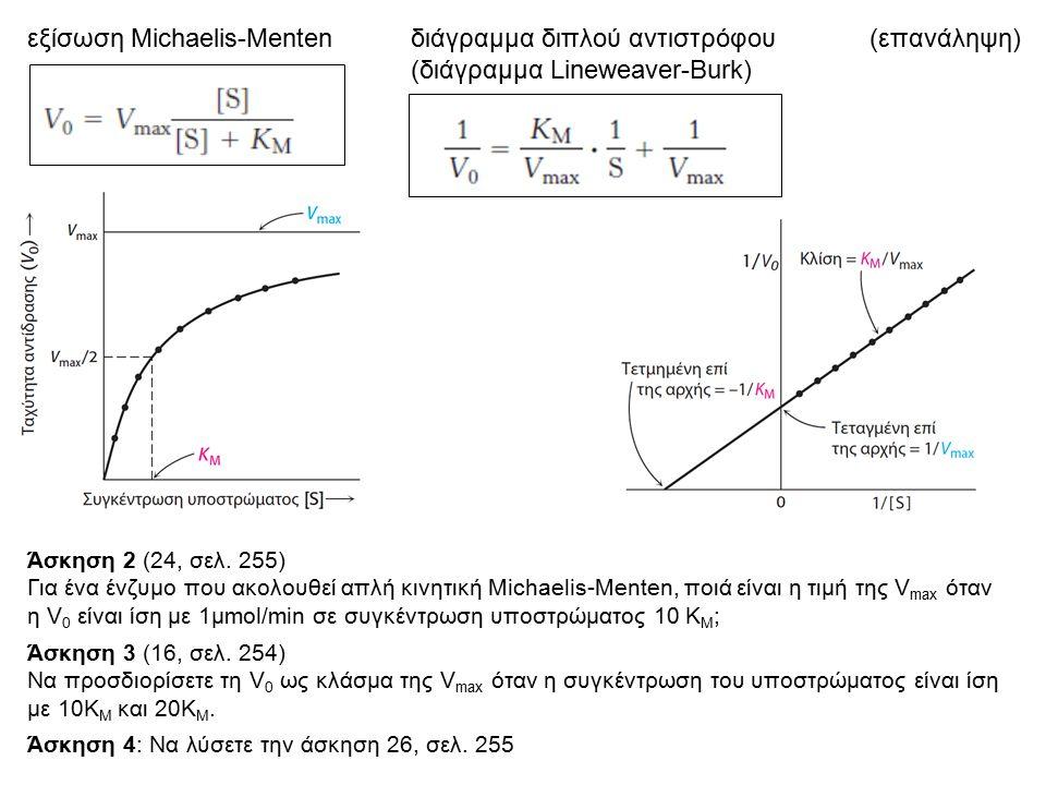 εξίσωση Michaelis-Menten διάγραμμα διπλού αντιστρόφου (επανάληψη)