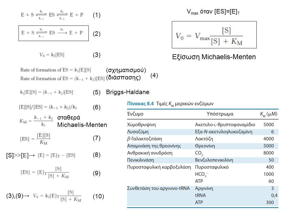 Εξίσωση Michaelis-Menten