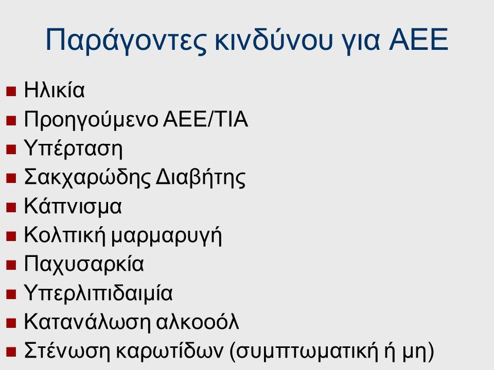 Παράγοντες κινδύνου για ΑΕΕ