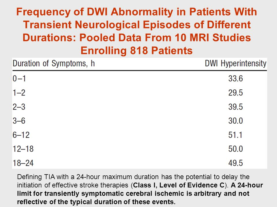 Frequency of DWI Abnormality in Patients With Transient Neurological Episodes of Different Durations: Pooled Data From 10 MRI Studies Enrolling 818 Patients