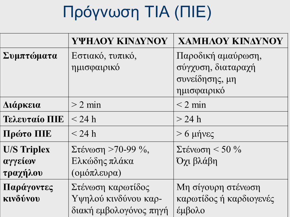 Πρόγνωση ΤΙΑ (ΠΙΕ) ΥΨΗΛΟΥ ΚΙΝΔΥΝΟΥ ΧΑΜΗΛΟΥ ΚΙΝΔΥΝΟΥ Συμπτώματα