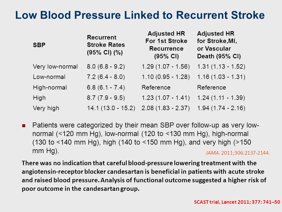 Low Blood Pressure Linked to Recurrent Stroke