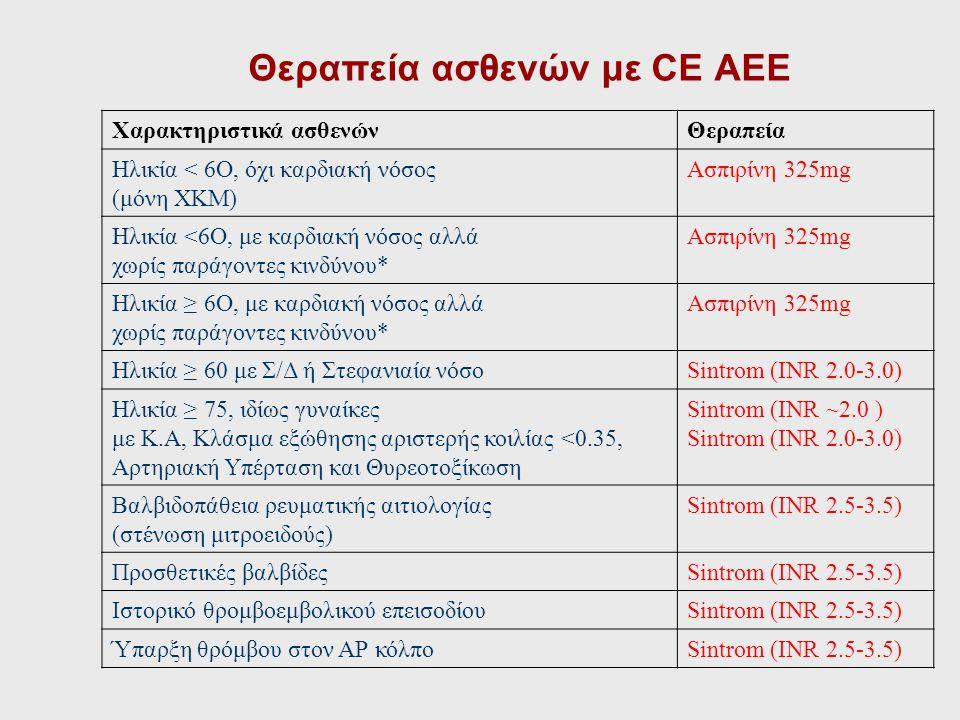 Θεραπεία ασθενών με CE ΑΕΕ
