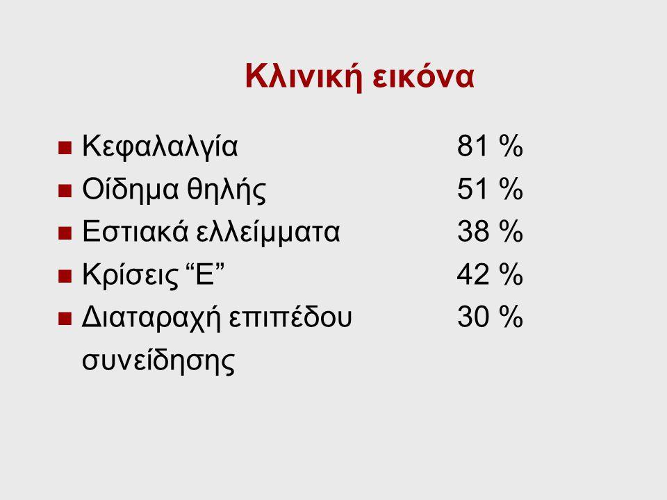 Κλινική εικόνα Κεφαλαλγία 81 % Οίδημα θηλής 51 %