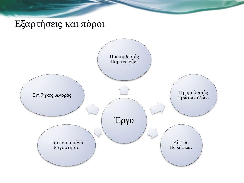 Εξαρτήσεις και πόροι Έργο Προμηθευτές Παραγωγής .
