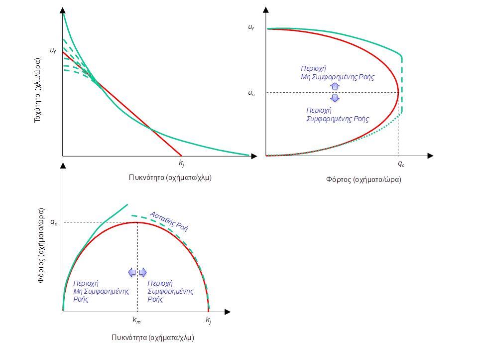 Οι θεμελιώδεις σχέσεις μεταξύ των μακροσκοπικών κυκλοφοριακών μεγεθών αναφέρονται σε ομογενή και στάσιμη κυκλοφοριακή ροή.
