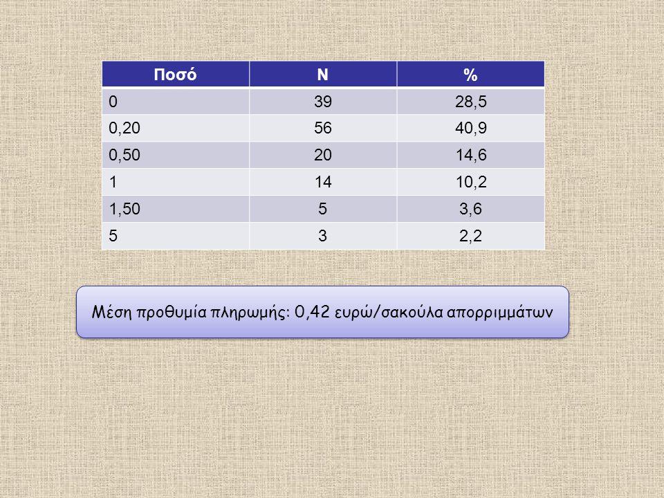 Μέση προθυμία πληρωμής: 0,42 ευρώ/σακούλα απορριμμάτων