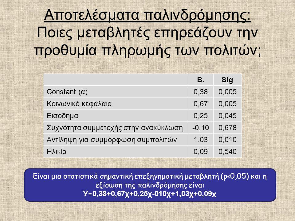 Αποτελέσματα παλινδρόμησης: Ποιες μεταβλητές επηρεάζουν την προθυμία πληρωμής των πολιτών;