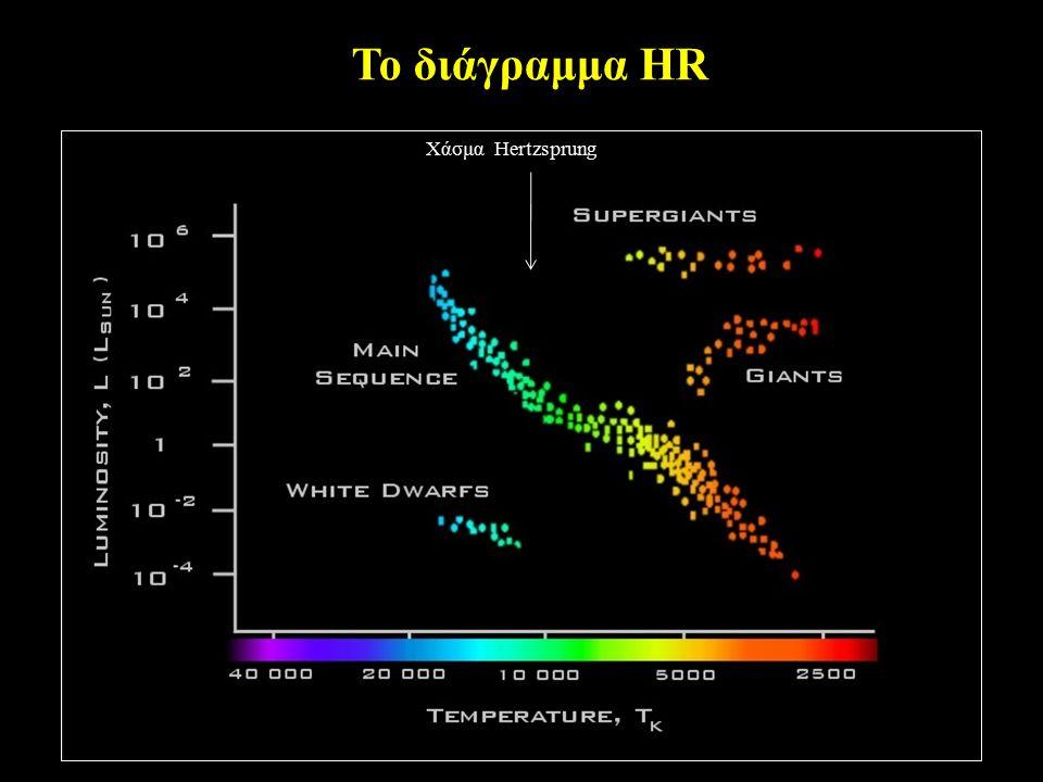 Το διάγραμμα HR Χάσμα Hertzsprung