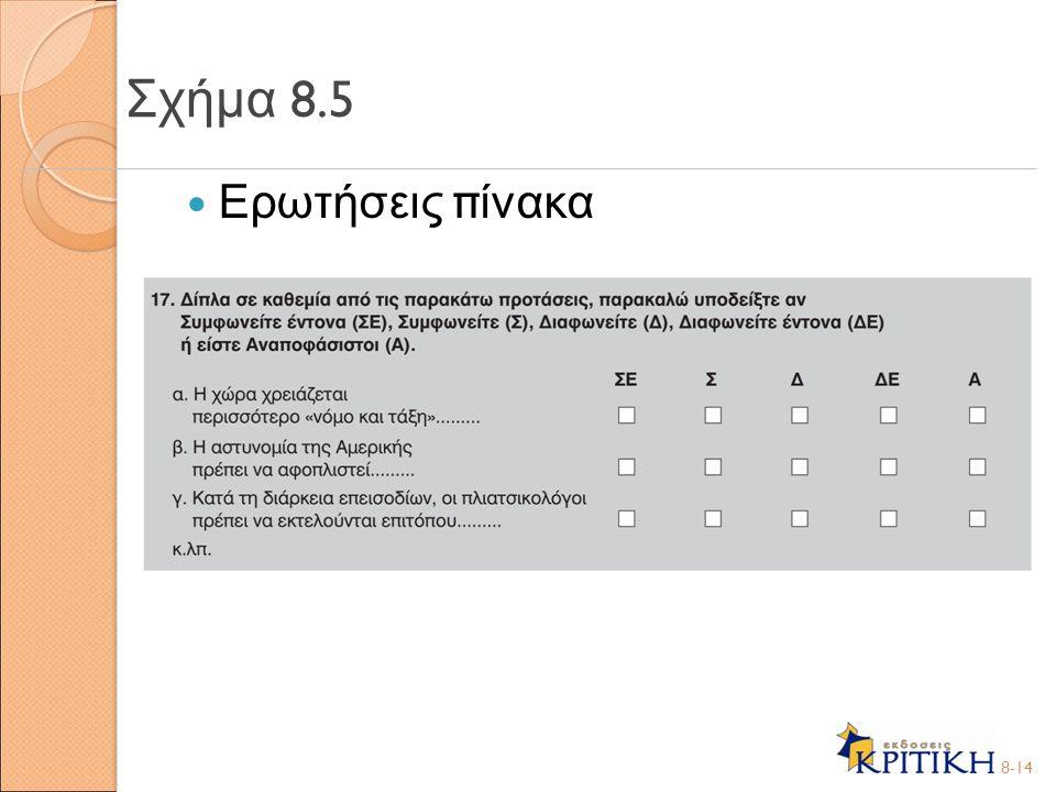 Σχήμα 8.5 Ερωτήσεις πίνακα 8-14