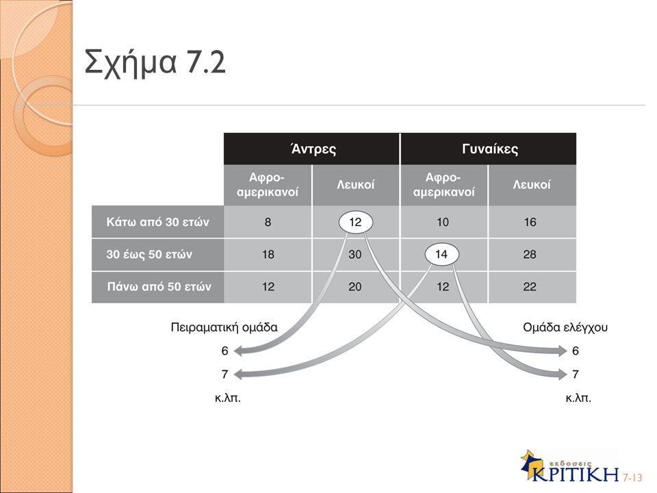 Σχήμα 7.2 7-13