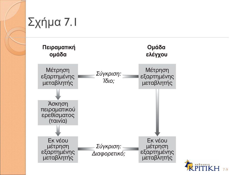 Σχήμα 7.1 7-9