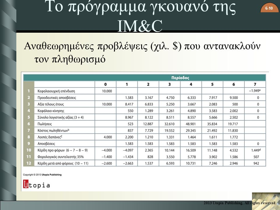 Το πρόγραμμα γκουανό της IM&C