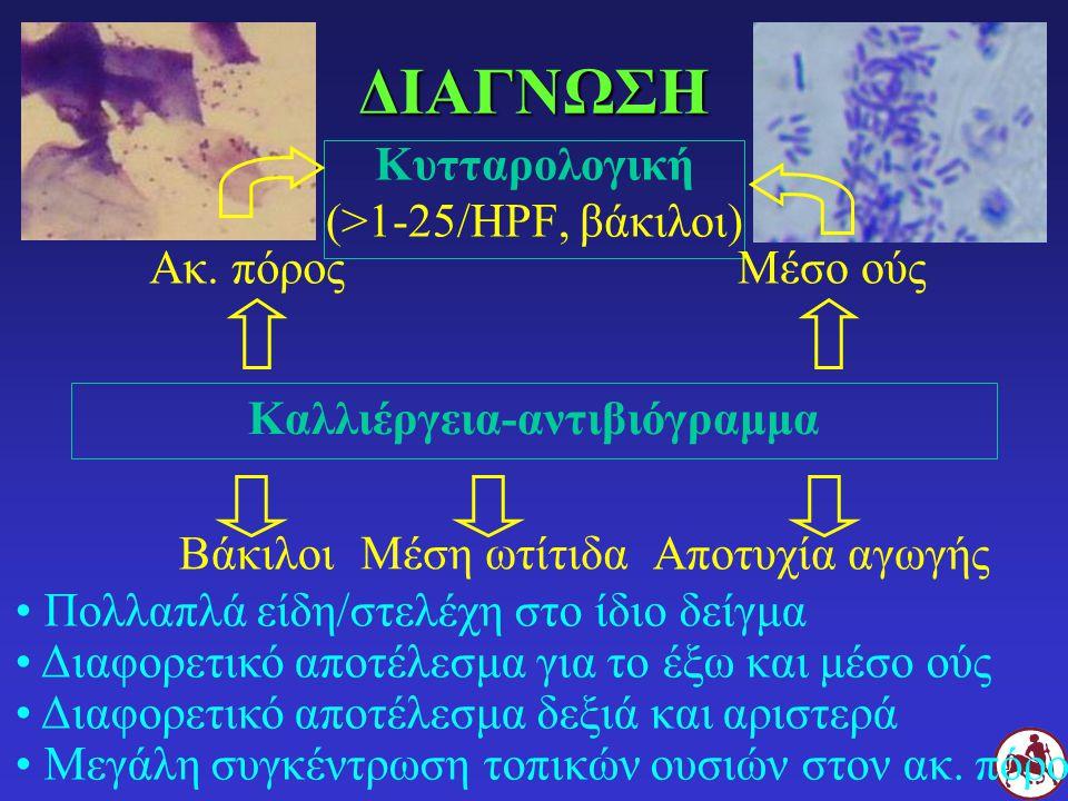 Καλλιέργεια-αντιβιόγραμμα