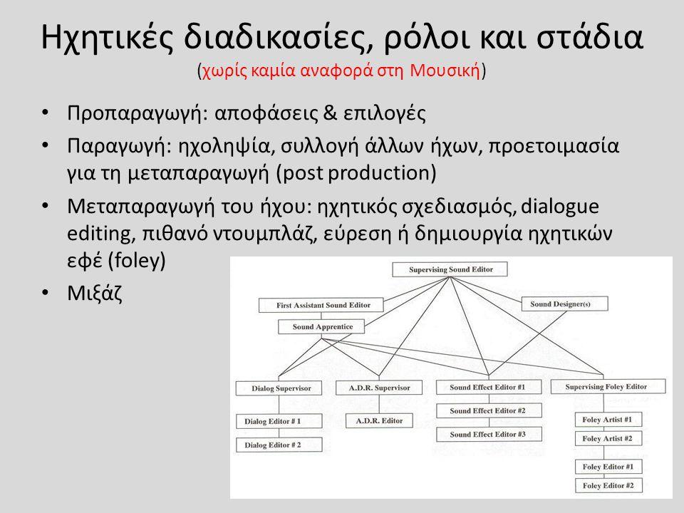 Ηχητικές διαδικασίες, ρόλοι και στάδια (χωρίς καμία αναφορά στη Μουσική)