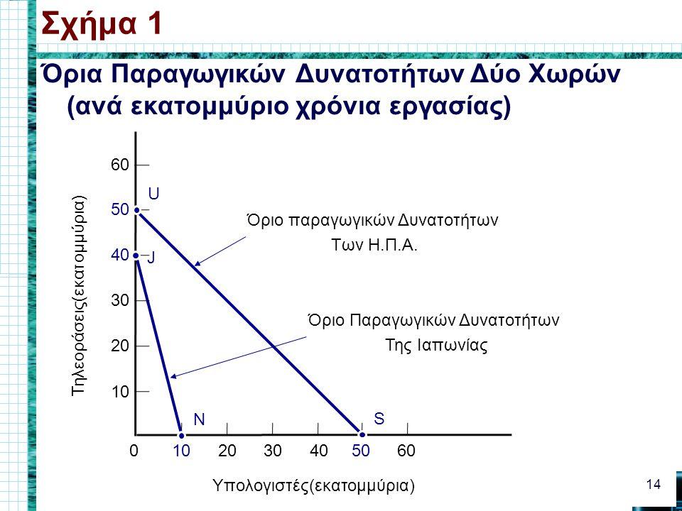 Σχήμα 1 Όρια Παραγωγικών Δυνατοτήτων Δύο Χωρών (ανά εκατομμύριο χρόνια εργασίας) 10. 20. 30. 40.