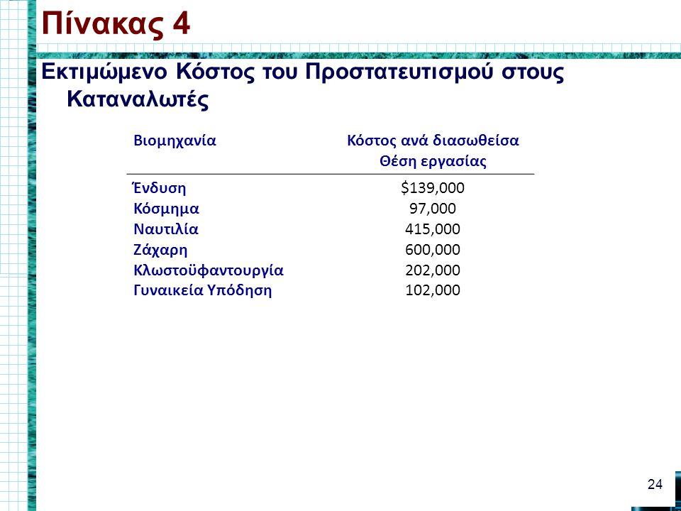 Πίνακας 4 Εκτιμώμενο Κόστος του Προστατευτισμού στους Καταναλωτές