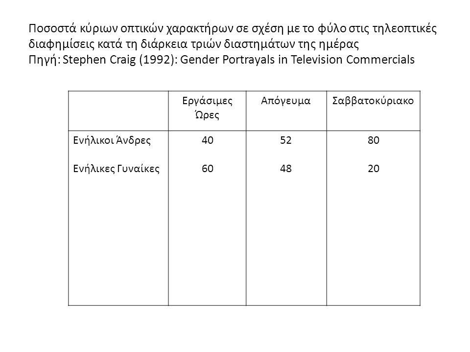 Ποσοστά κύριων οπτικών χαρακτήρων σε σχέση με το φύλο στις τηλεοπτικές διαφημίσεις κατά τη διάρκεια τριών διαστημάτων της ημέρας Πηγή: Stephen Craig (1992): Gender Portrayals in Television Commercials