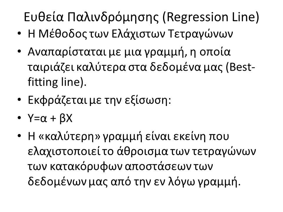 Ευθεία Παλινδρόμησης (Regression Line)