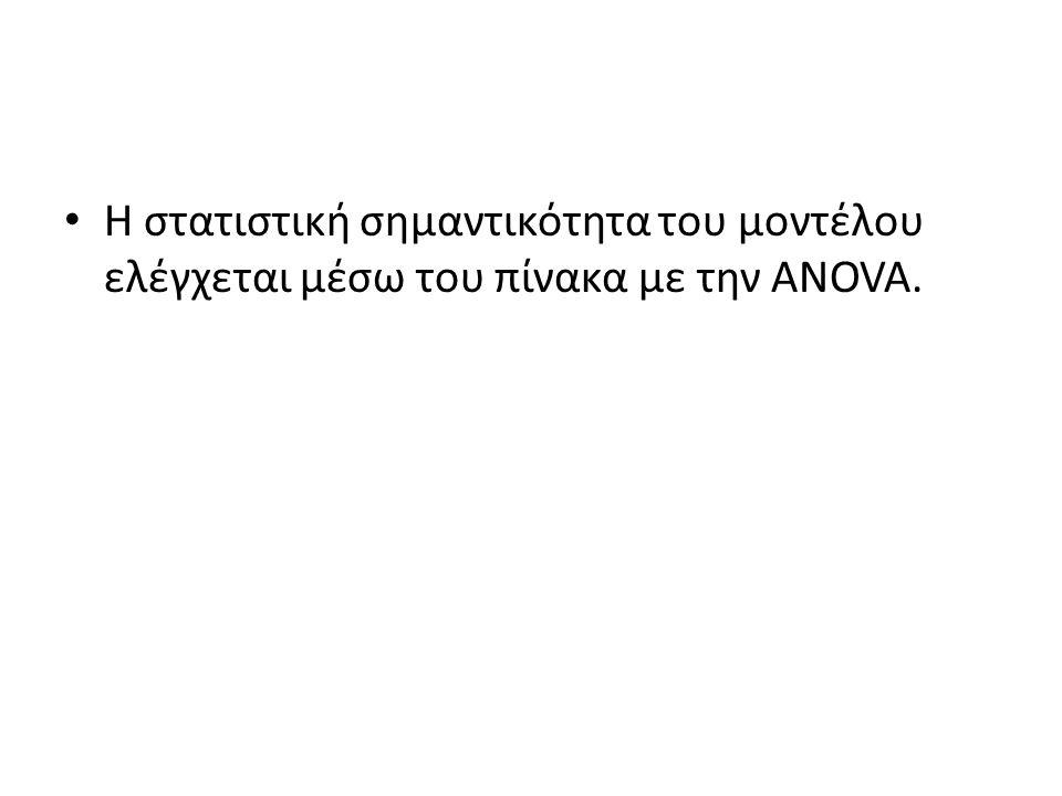 Η στατιστική σημαντικότητα του μοντέλου ελέγχεται μέσω του πίνακα με την ANOVA.