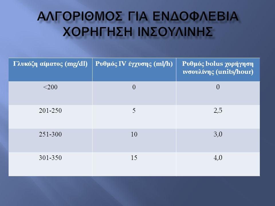 Αλγοριθμοσ για ενδοφλεβια χορηγηση ινσουλινησ