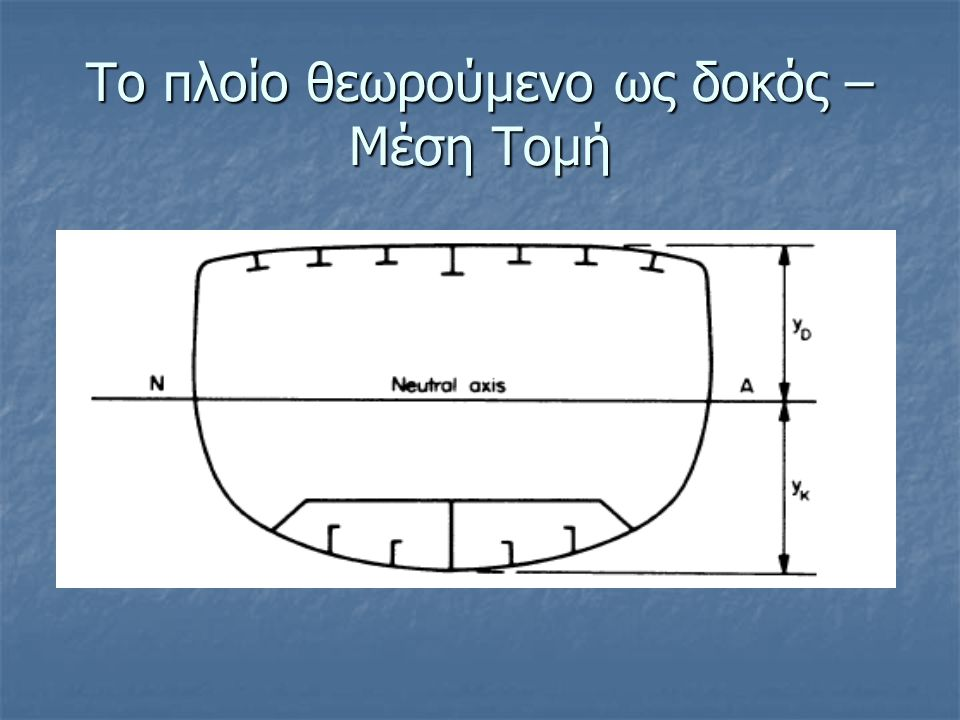 Το πλοίο θεωρούμενο ως δοκός – Μέση Τομή