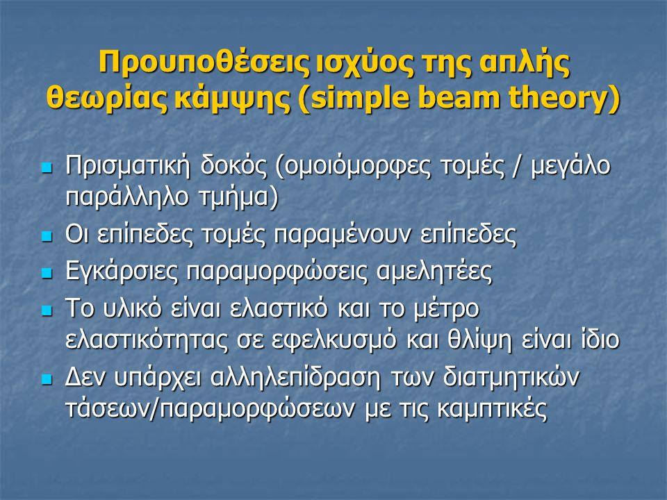 Προυποθέσεις ισχύος της απλής θεωρίας κάμψης (simple beam theory)