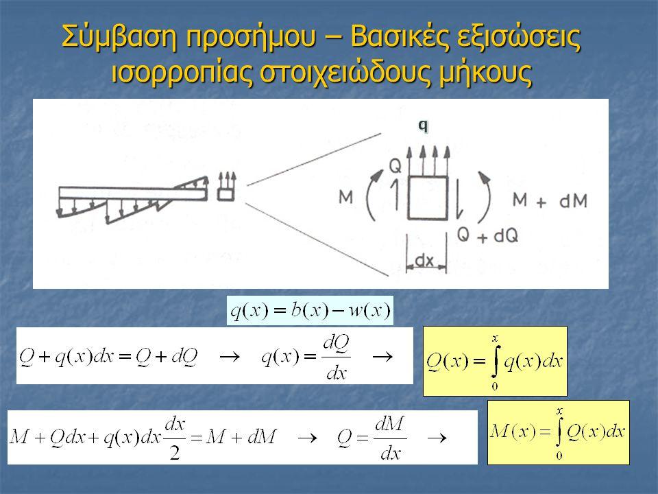Σύμβαση προσήμου – Βασικές εξισώσεις ισορροπίας στοιχειώδους μήκους