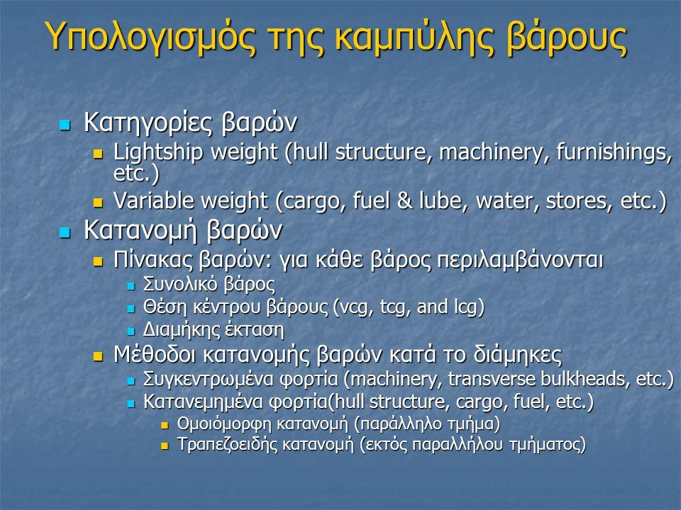 Υπολογισμός της καμπύλης βάρους