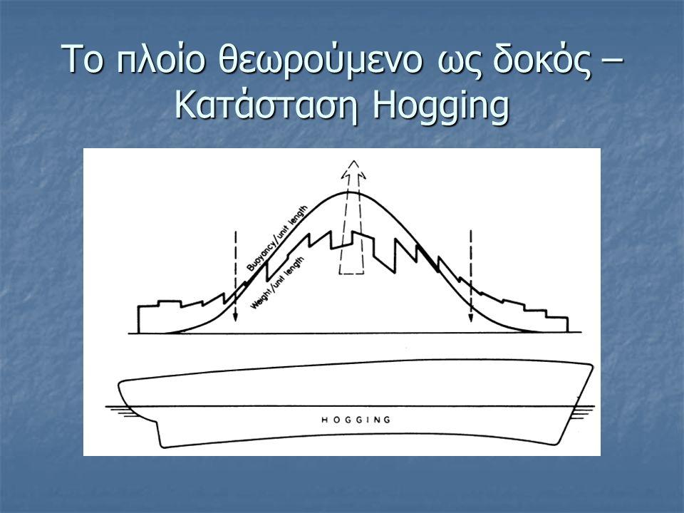 Το πλοίο θεωρούμενο ως δοκός – Κατάσταση Hogging
