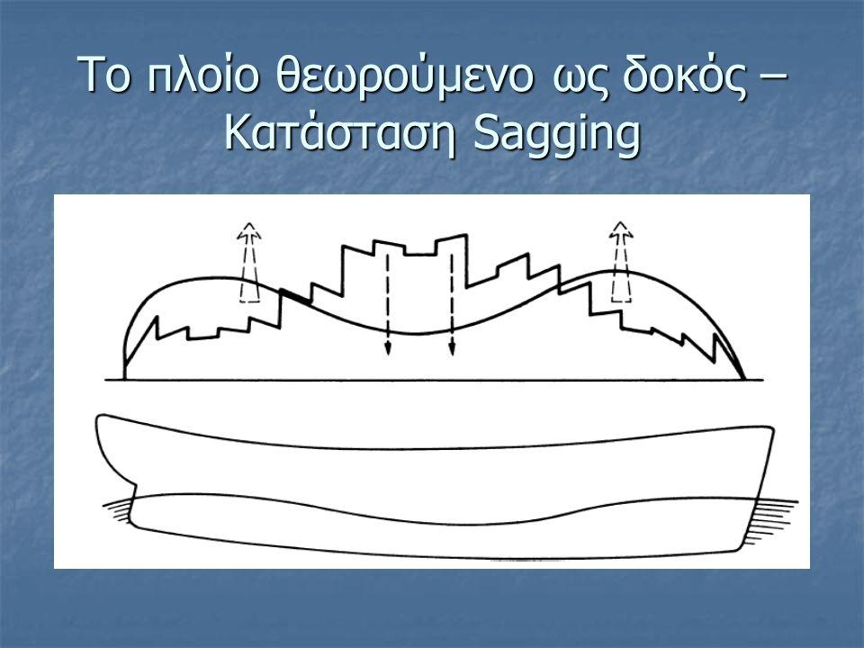 Το πλοίο θεωρούμενο ως δοκός – Κατάσταση Sagging