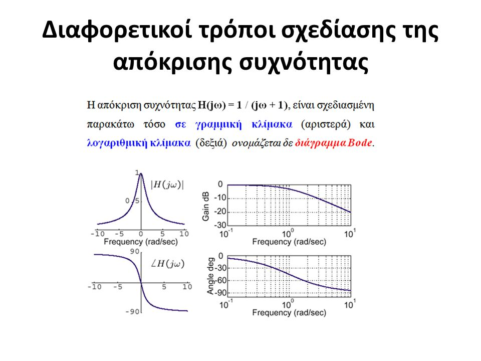 Διαφορετικοί τρόποι σχεδίασης της απόκρισης συχνότητας