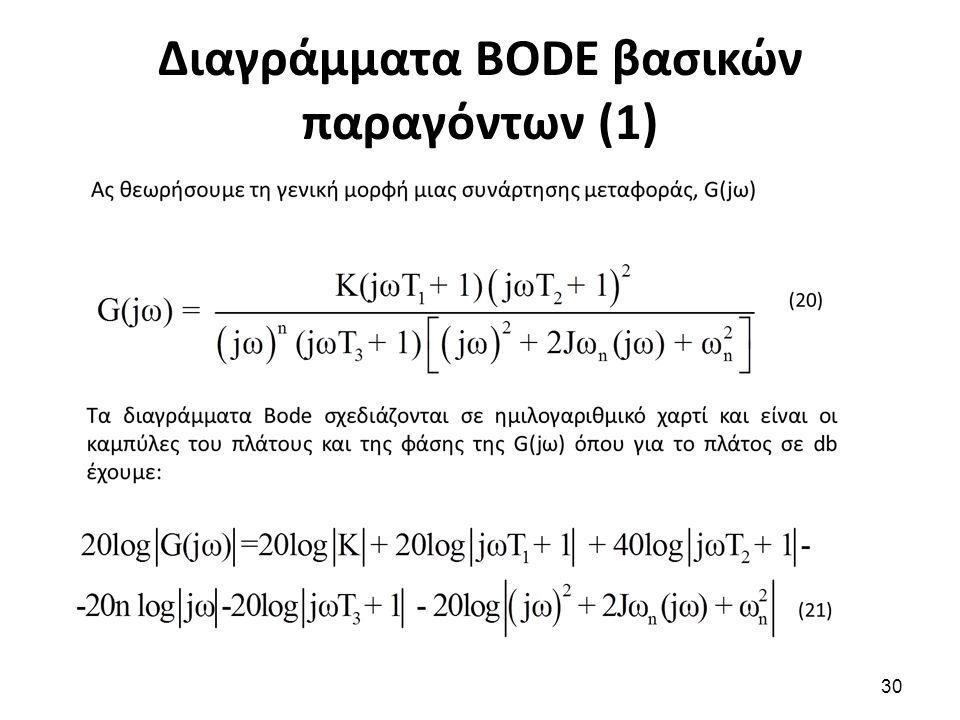 Διαγράμματα BODE βασικών παραγόντων (1)