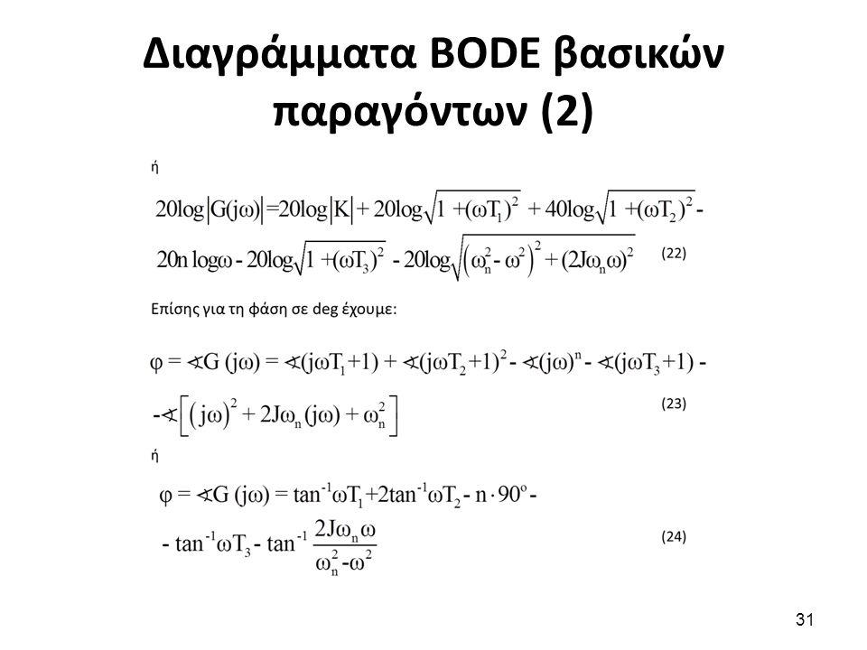 Διαγράμματα BODE βασικών παραγόντων (2)