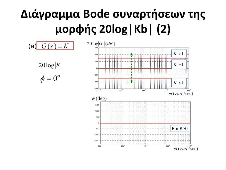 Διάγραμμα Bode συναρτήσεων της μορφής 20log│Kb│ (2)