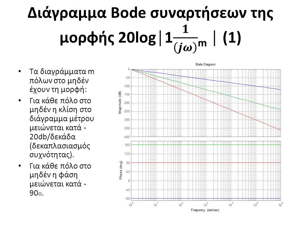 Διάγραμμα Bode συναρτήσεων της μορφής 20log│1 𝟏 𝒋𝝎 m │ (1)