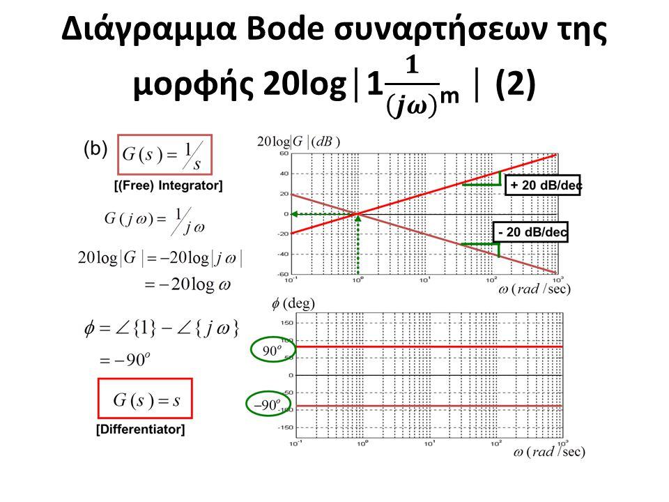 Διάγραμμα Bode συναρτήσεων της μορφής 20log│1 𝟏 𝒋𝝎 m │ (2)