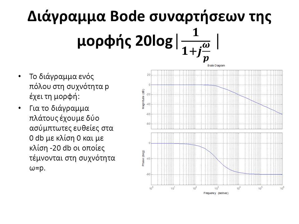 Διάγραμμα Bode συναρτήσεων της μορφής 20log│ 𝟏 𝟏+𝒋 𝝎 𝒑 │
