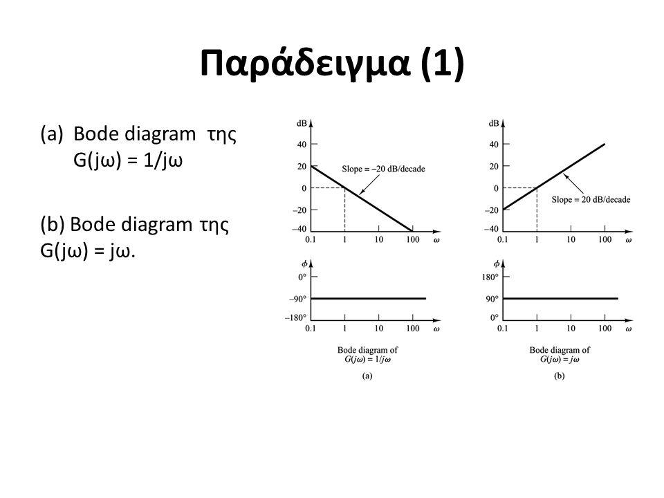 Παράδειγμα (1) Bode diagram της G(jω) = 1/jω