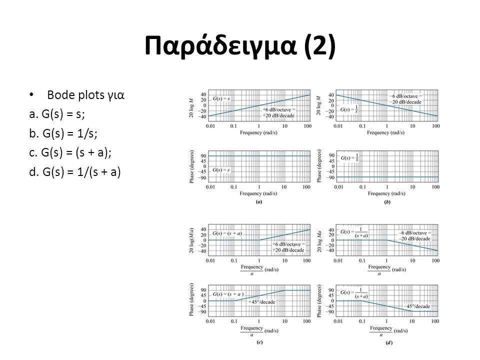 Παράδειγμα (2) Bode plots για a. G(s) = s; b. G(s) = 1/s;
