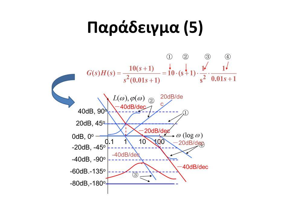 Παράδειγμα (5)