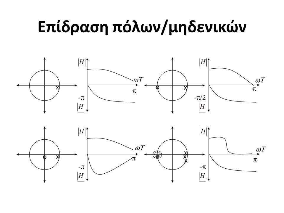 Επίδραση πόλων/μηδενικών