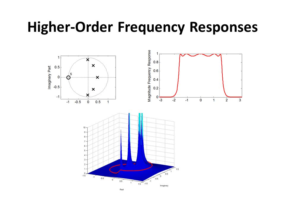 Higher-Order Frequency Responses