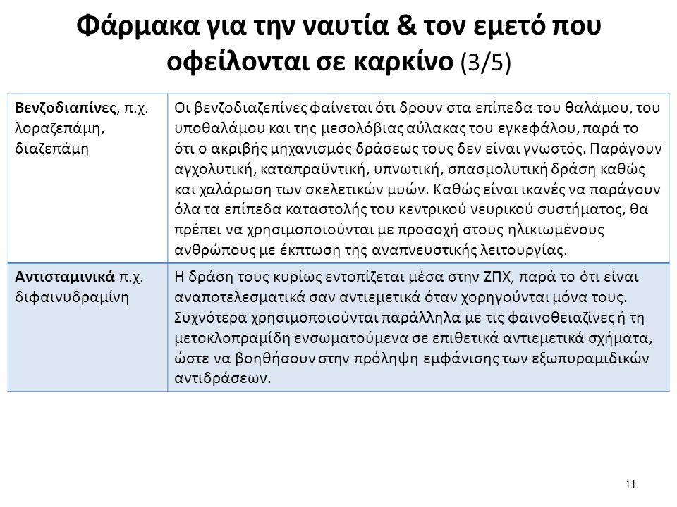 Φάρμακα για την ναυτία & τον εμετό που οφείλονται σε καρκίνο (4/5)