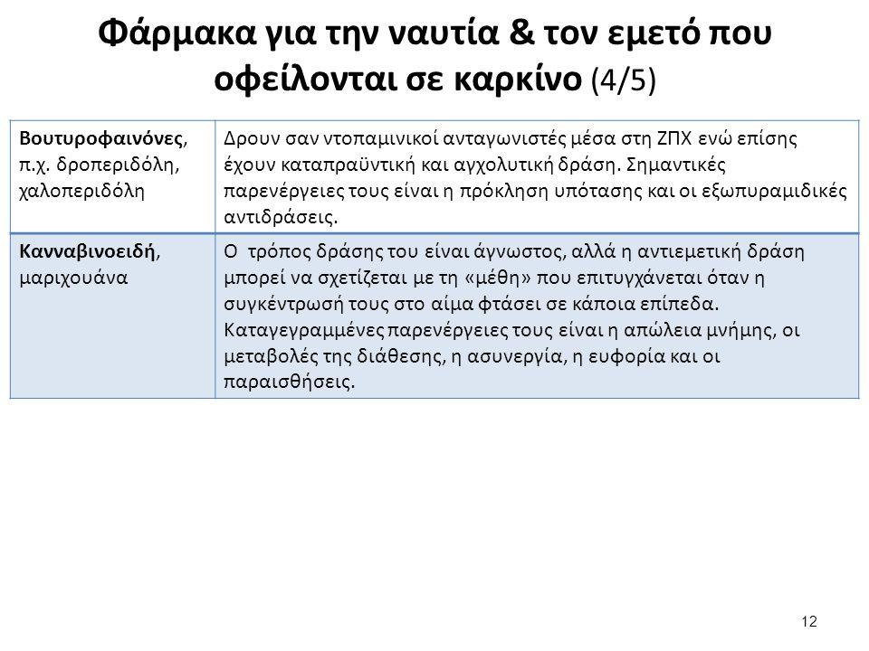 Μη φαρμακευτικές παρεμβάσεις (1/2)