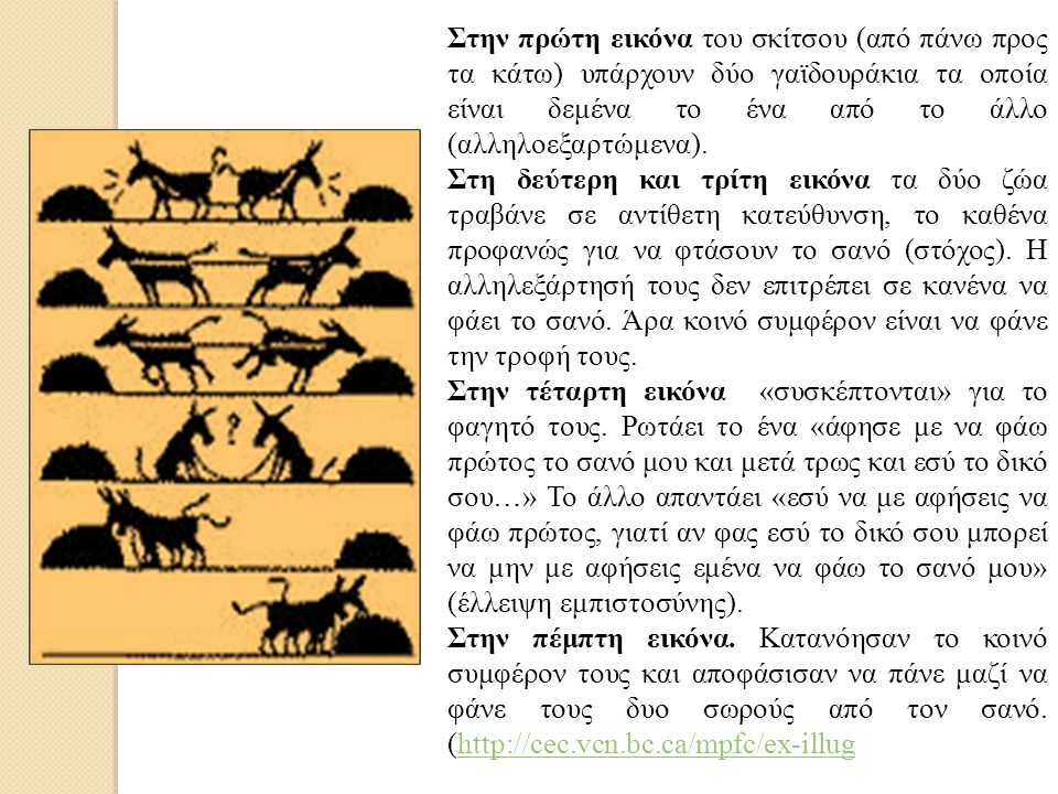 Στην πρώτη εικόνα του σκίτσου (από πάνω προς τα κάτω) υπάρχουν δύο γαϊδουράκια τα οποία είναι δεμένα το ένα από το άλλο (αλληλοεξαρτώμενα).