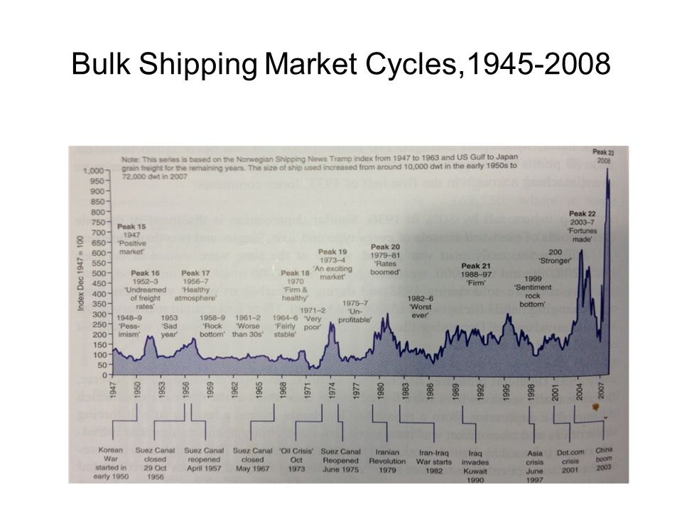 Bulk Shipping Market Cycles,1945-2008