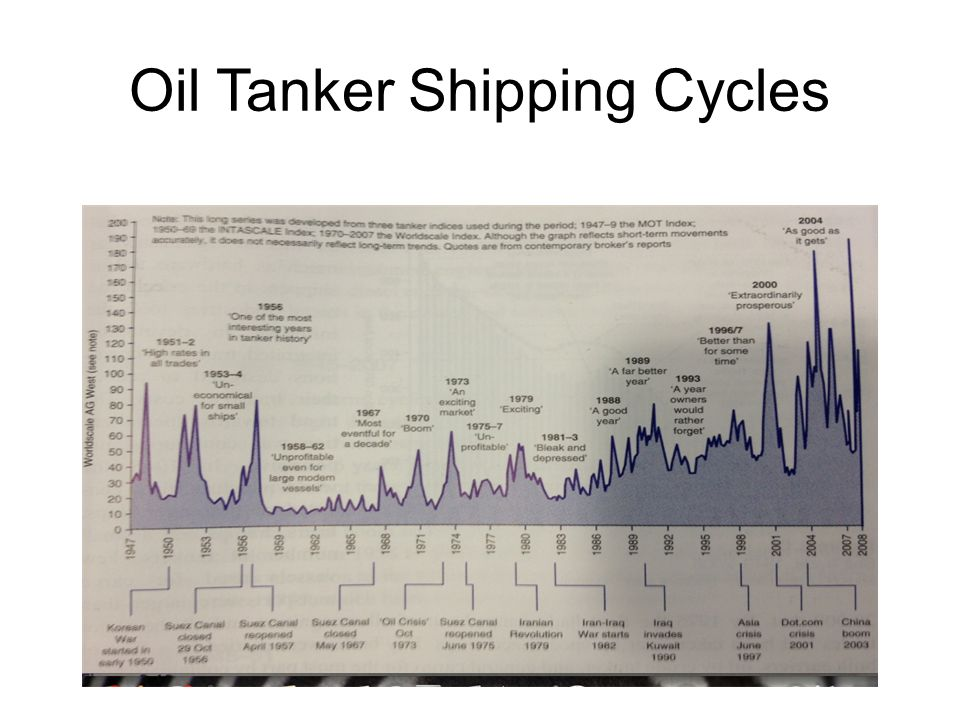 Oil Tanker Shipping Cycles